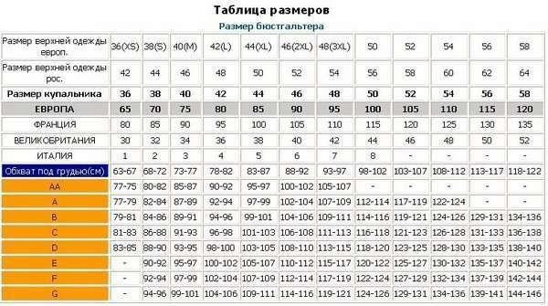 таблица размеров бюстгальтеров
